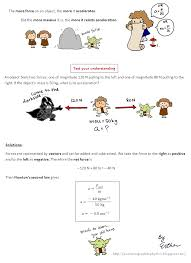 a cartoon guide to physics newton s second law of motion