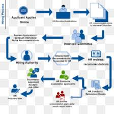 Business Process Flow Chart Software Process Flow Diagram Png Travel Process Flow Diagram