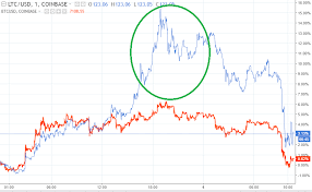 Litecoin Price Forecast Litecoin Outperforms Bitcoin As