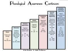 Phonological Awareness Continuum Skills Range From Rhyming