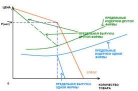 Реферат Типы несовершенной конкуренции и их сравнительный анализ  Рисунок 1 Модель ломаной кривой спроса точка p нет если фирма установит цену на товар выше данного уровня то конкуренты не последуют за ней