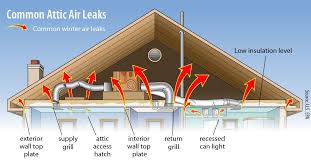 this ensures that as you add insulation soffit vents which allow outside air to enter the attic are not blocked and your attic has proper air flow