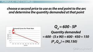 elastic demand definition formula examples lesson transcript study com