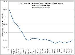 Case Shiller Index Chart Miami Real Estate Case Shiller Price Index June 2012