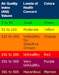 Air Index Chart Pinellas County Florida Environment Air Quality Daily