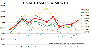 Us New Car Sales At Highest Level Since 2007 Chemicals And
