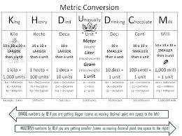 Customary Metric System Chart And Systems To Calculator