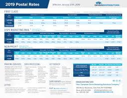 Postage Rates 2019 Chart Usps Postal Rates Design Distributors