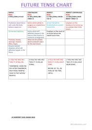 Future Tense Chart English Future Tenses Chart With Uses English Esl Worksheets