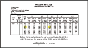 Cessna 182 Performance Charts Aircraft Performance