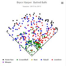 Bryce Harpers Shift Problem Rotoballer
