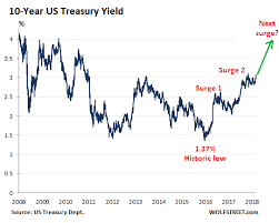 Mortgage Rates Head To 6 10 Year Yield To 4 Yield Curve