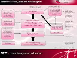 btec introductory diploma performing arts art design media  btec introductory diploma performing arts art design media btec l2 diploma