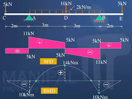 Calculate the reactions at the supports of a beam, frame and truss. Ppt Shear Force And Bending Moment Diagrams Sfd Bmd Powerpoint Presentation Id 2511906