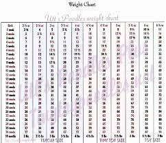 Miniature Poodle Weight Growth Chart Goldenacresdogs Com