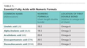 Fish Oil Dosage Chart For Dogs Role Of Dietary Fatty Acids In Dogs Cats Todays