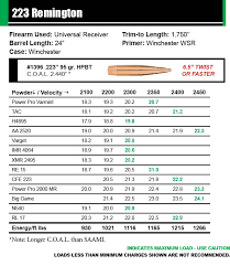 Sierra Bullets Load Data For 2018 New Matchking Bullets