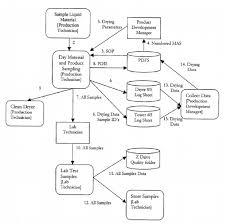 Communication Flow Diagram Download Scientific Diagram