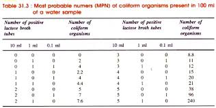 Mpn Chart For Coliforms Determining The Presence Of Coliforms In Water Microbiology