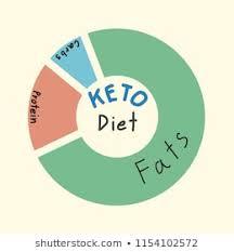 Food Pyramid Pie Chart Images Stock Photos Vectors