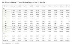 Tsp L Fund Allocation Changes Federal Employees