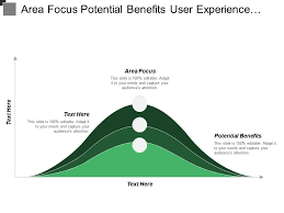 Application Performance Management Area Focus Potential Benefits User Experience Application