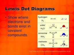 Ppt Lewis Dot Diagrams Powerpoint Presentation Free