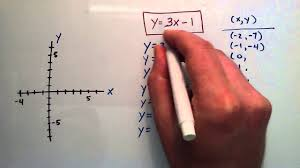 how to sketch an equation by plotting points y 3x 1 example intermediate algebra lesson 59 you