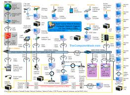 ethernet home network wiring diagram tech upgrades pinterest best home network setup 2017 at Wireless Home Network Design Diagram