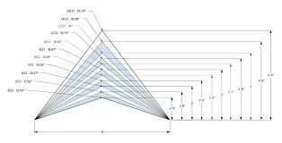 Roof Slope Conversion Chart Pitch Of A Roof Alexgraser Net