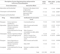 Prescription Of Benzodiazepines For Adults And Older Adults