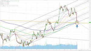 Silver Charts Using Andrews Pitchfork Support At This