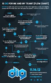 Dig London Flow Chart Is Dig For Me And My Team