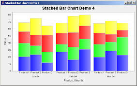 Stacked Bar Chart Example Jfreechart Stacked Bar Chart Demo 4 Bar Stacked Chart