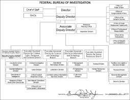 Fbi Hierarchy Chart File Fbi Organizational Chart Jpg Wikipedia