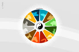 Chinese Lunar Calendar Animal Chart Chinese Horoscope Chinese Zodiac Calendar Karmaweather