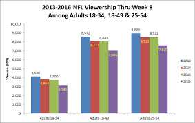 Nfl Chart 2017 Could The Rise Of Digital Media Spell Doom For The Nfl