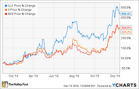 These 3 Stocks Doubled Investors Money This Year The
