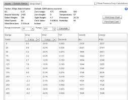 45 Expert Hornady Sst Sabot Ballistics Chart