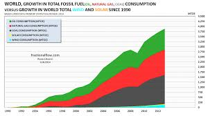 The Powers Of Fossil Fuels Fractional Flow