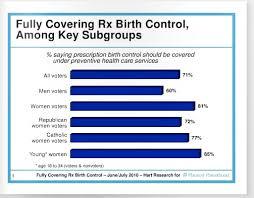 Will New Health Care Bill Mean Free Birth Control Cbs News