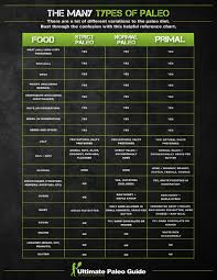 Paleo Chart The Many Types Of Paleo Ultimate Paleo Guide