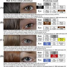 Eye Color Chance Chart The Hirisplex System For Simultaneous Prediction Of Hair And