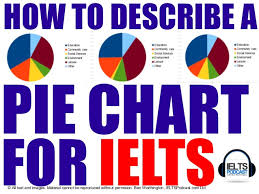 How To Describe A Chart Ielts Academic Task 1 How To Describe A Pie Chart