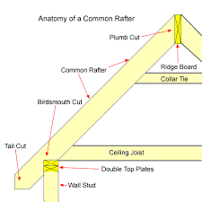 gable roof framing technique