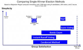 Voting Comparison Chart Approval Voting The Center For Election Science