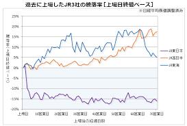 Jr 九州 株価