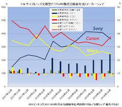 Bcnranking Full Frame Japanese Market Analysis Sony Is