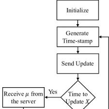 Asap Client Flow Chart The Client Generates A Time Stamp