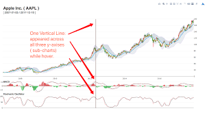 Plotly Financial Charts Vertical Or And Horizontal Line That Is Always Shown In Any